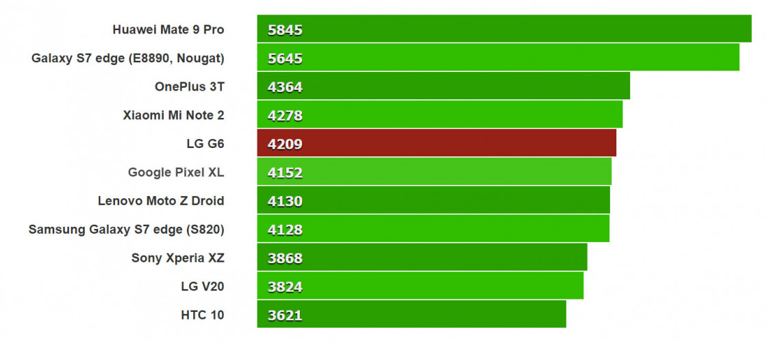 Тест LG G6 в GeekBench 4 (multi-core)