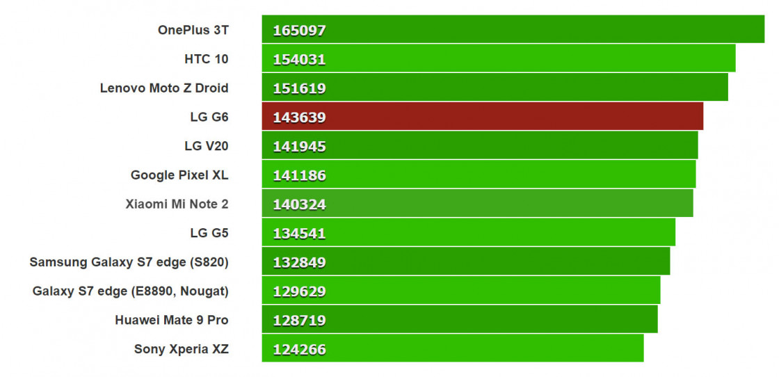 Тест LG G6 в AnTuTu 6