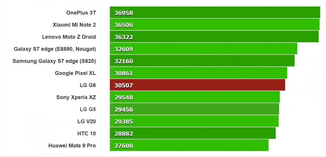 Тест LG G6 в Basemark X