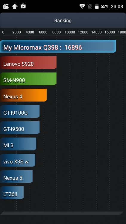 Обзор смартфона Micromax Q398 - Ranking